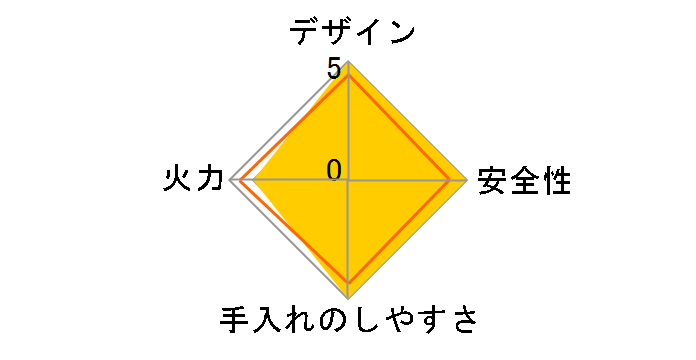 Sengoku Aladdin ヒバリン SAG-HB01(R) [レッド]のユーザーレビュー