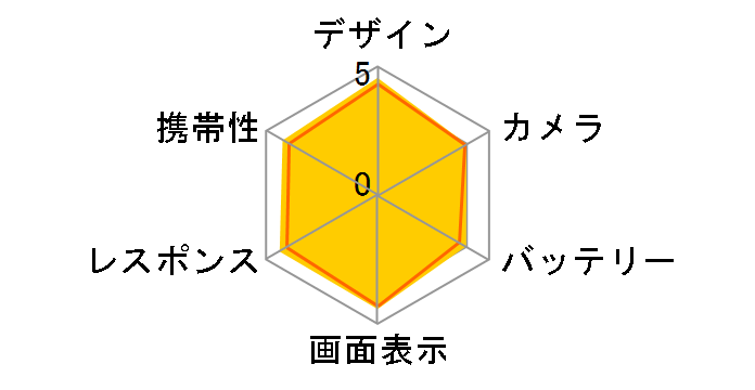 Xperia 5 SO-01M docomo [グレー]のユーザーレビュー