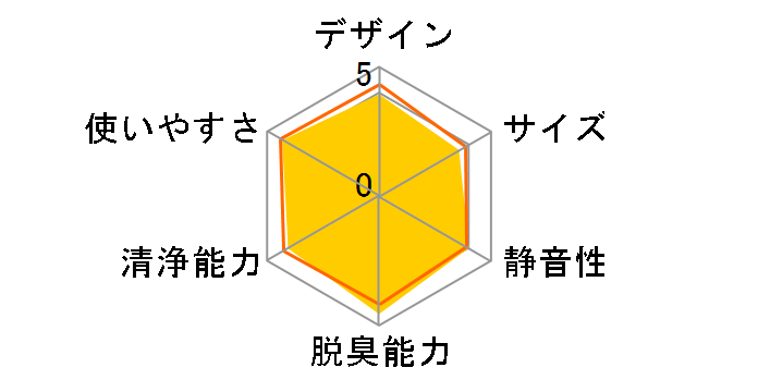 PLAZION DAS-303K-W [ホワイト]のユーザーレビュー