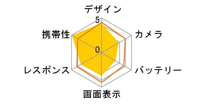 Rakuten Mini 楽天モバイル [クリムゾンレッド]のユーザーレビュー