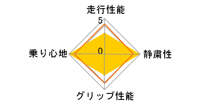Primacy 4 205/55R17 95W XL ☆ ユーザー評価チャート