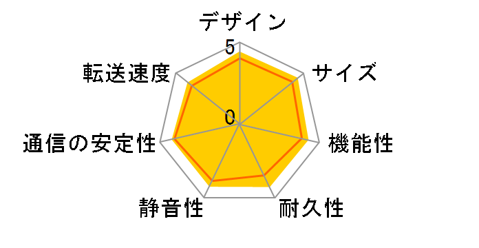 DiskStation DS220j/JPのユーザーレビュー