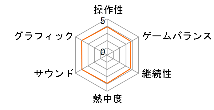 SYNAPTIC DRIVE [日本語版] [Nintendo Switch]のユーザーレビュー