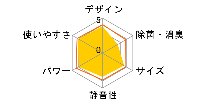 HA-S22Cのユーザーレビュー