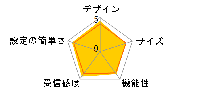Deco X20(2-pack)のユーザーレビュー