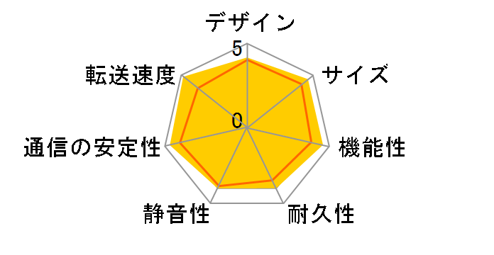 TS-453D-4Gのユーザーレビュー