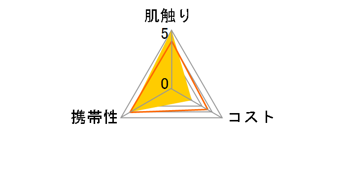 ネピア 鼻セレブ ポケットティシュ プレミアム 24枚(8組)×4コ入のユーザーレビュー