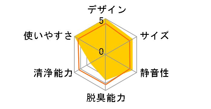 SAP-001のユーザーレビュー