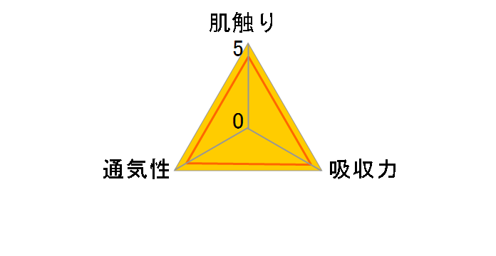 パンパース 肌へのいちばん Mサイズ 64枚入×3パックのユーザーレビュー