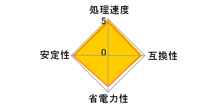 Ryzen 9 5950X BOXのユーザーレビュー