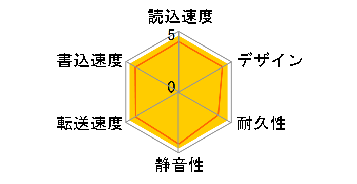 HD-LE4U3-BB [ブラック]のユーザーレビュー