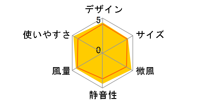 CoCochi-Na CIRKILATOR FCW-180D-PWH [ピュアホワイト]のユーザーレビュー
