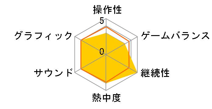 たべごろ!スーパーモンキーボール1&2リメイク [Nintendo Switch]のユーザーレビュー