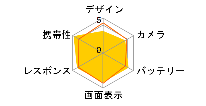 AQUOS zero6 SHG04 au [ホワイト]のユーザーレビュー