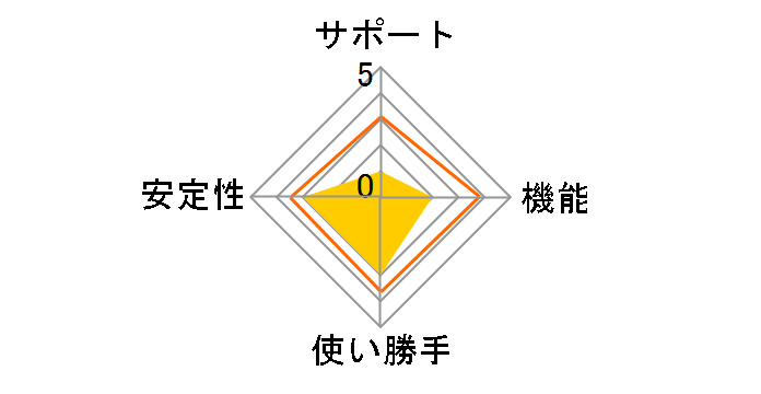 KDDIウェブコミュニケーションズ CPI シェアードプランACE01