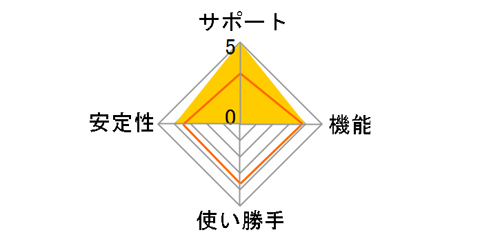 ネクションサーブ Jus-Size.Networksレンタルサーバー エコノミープラン