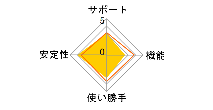 NTTコミュニケーションズ Bizメール&ウェブエコノミー 価格.com限定プラン